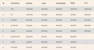 Python Developers Salary